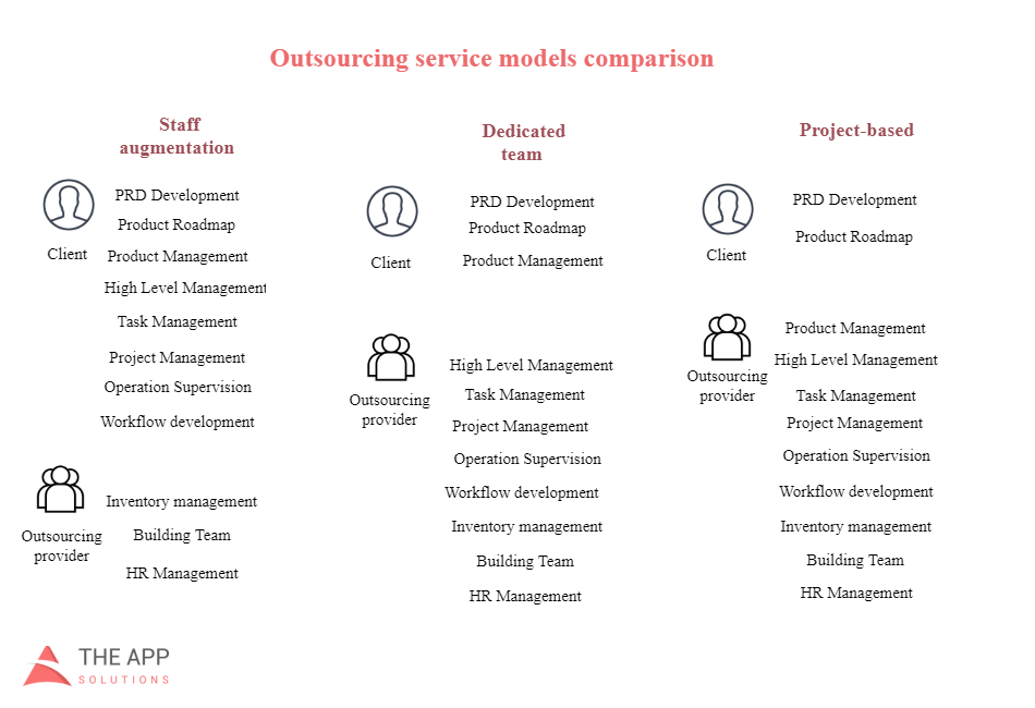 different outsourcing web development models