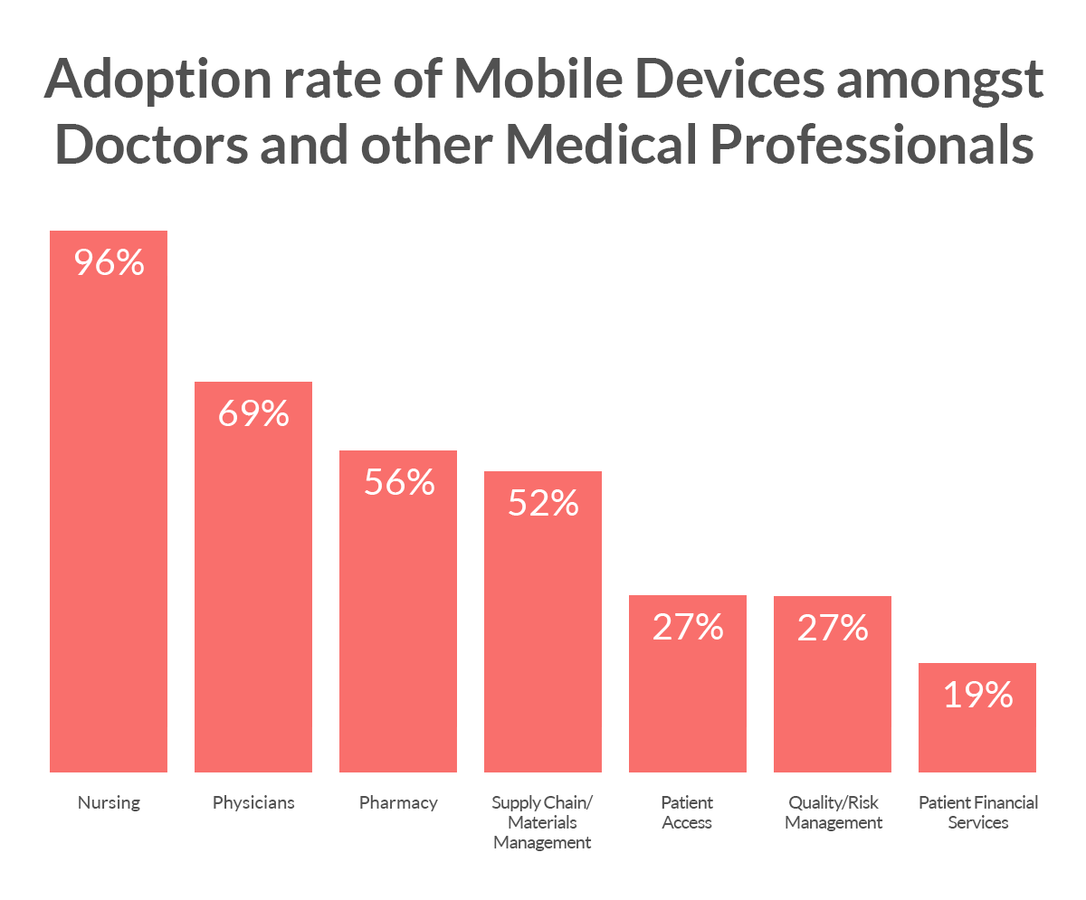 Mobile devices adoption amongst doctors