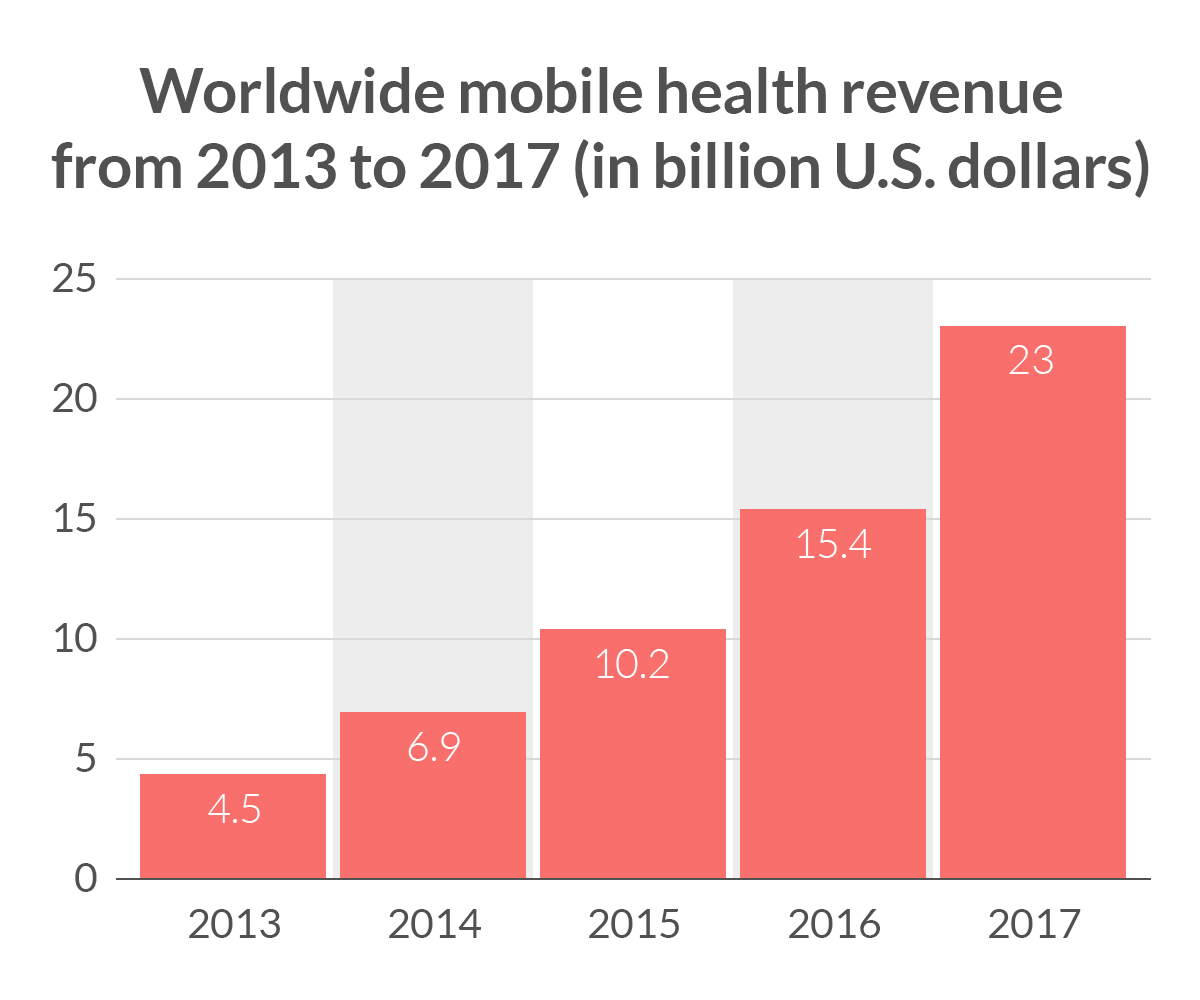 Mobile healthcare revenue from 2013 to 2017