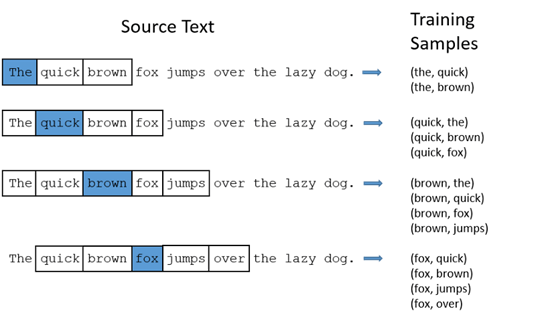 Example of Word2Vec mechanism