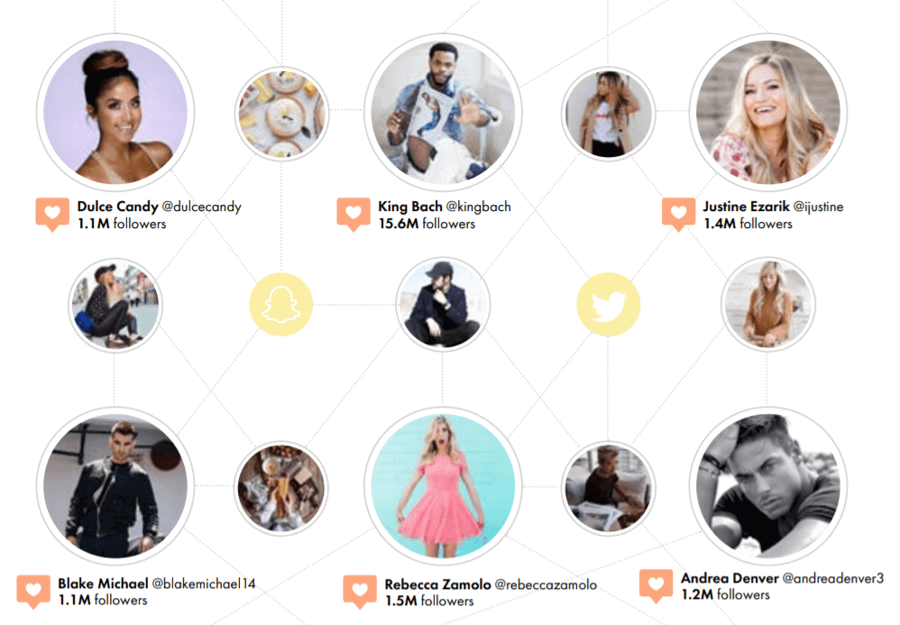 use of ai for influencer marketing platform development