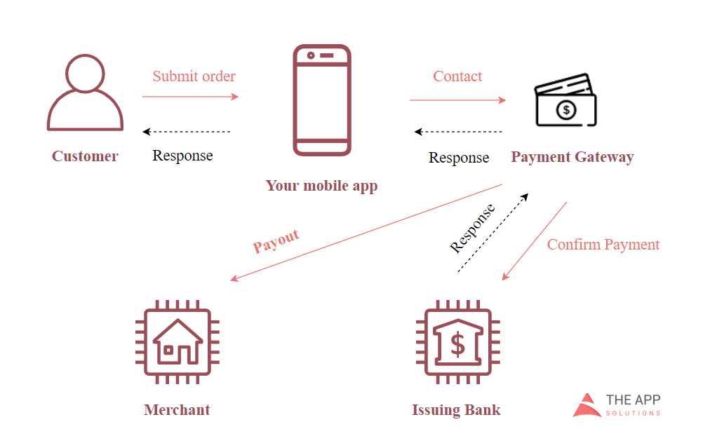 in app mobile payment gateway