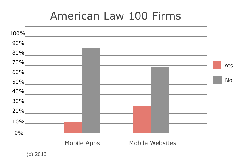 How many law firms have mobile apps and websites