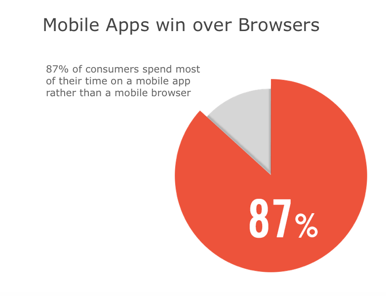 Mobile apps vs browsers usage