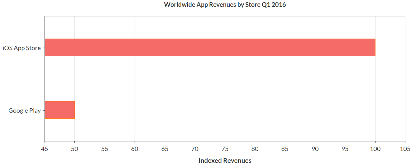 iOS App Store and Google Play apps revenues