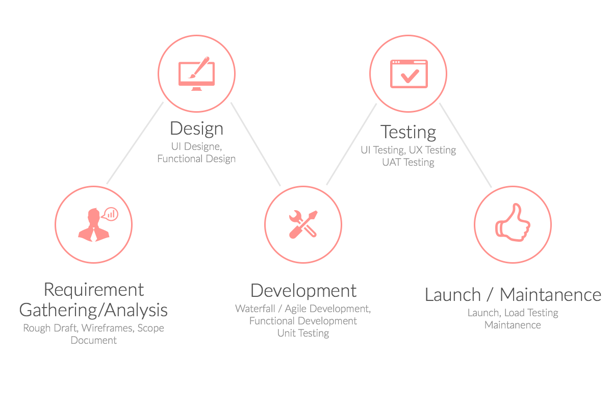 App development cycle and cost