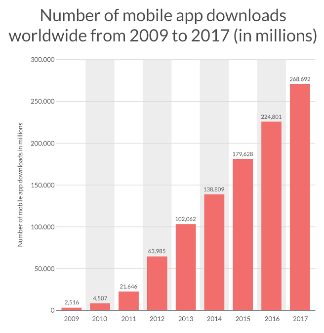 Worldwide mobile apps download - app costs