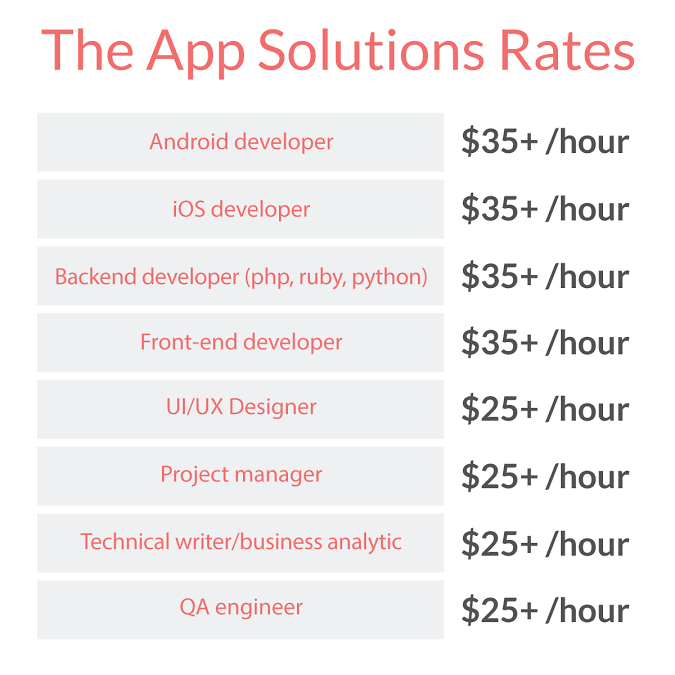 Cost of developing an app in TheAppSolutions