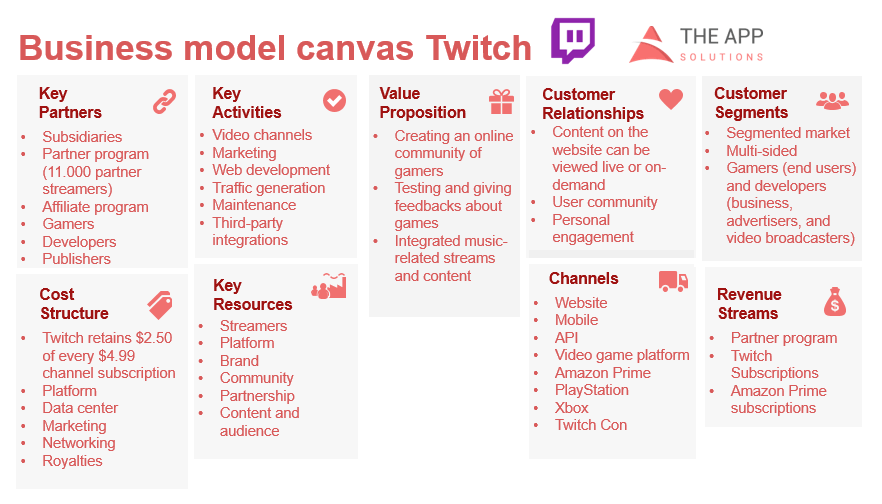 Twitch business model canvas