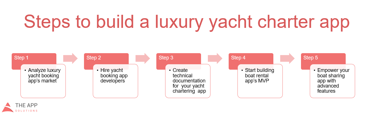yacht booking app development guide