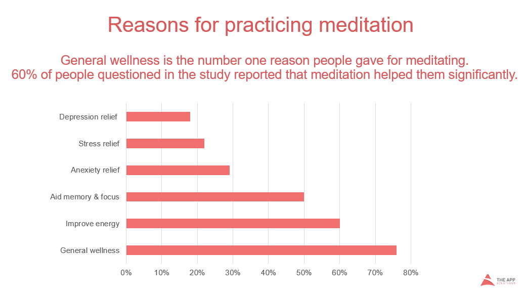 meditation app development reasons