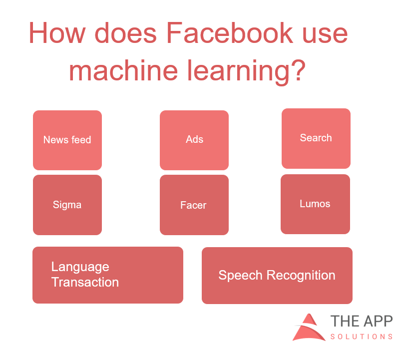 uses for machine learning by Facebook
