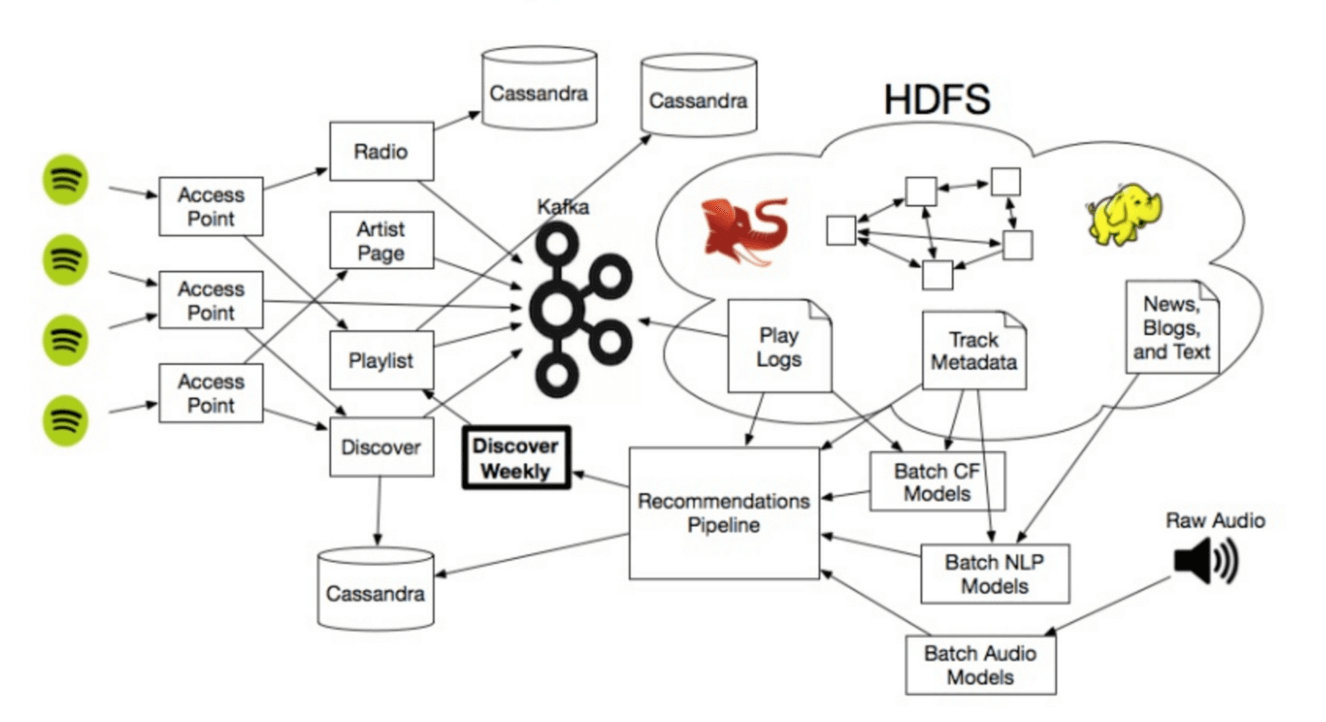 application areas of machine learning in music apps