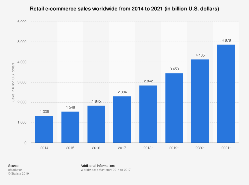 Ever since eCommerce became a valid buying option for the customers in the late 90s - it continues to rapidly grow with $3.45T in projected sales in 2019.