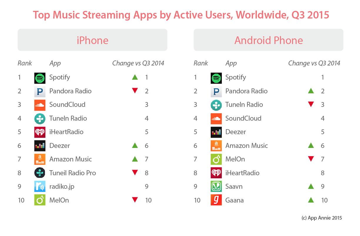Find the music streaming app in this top rating