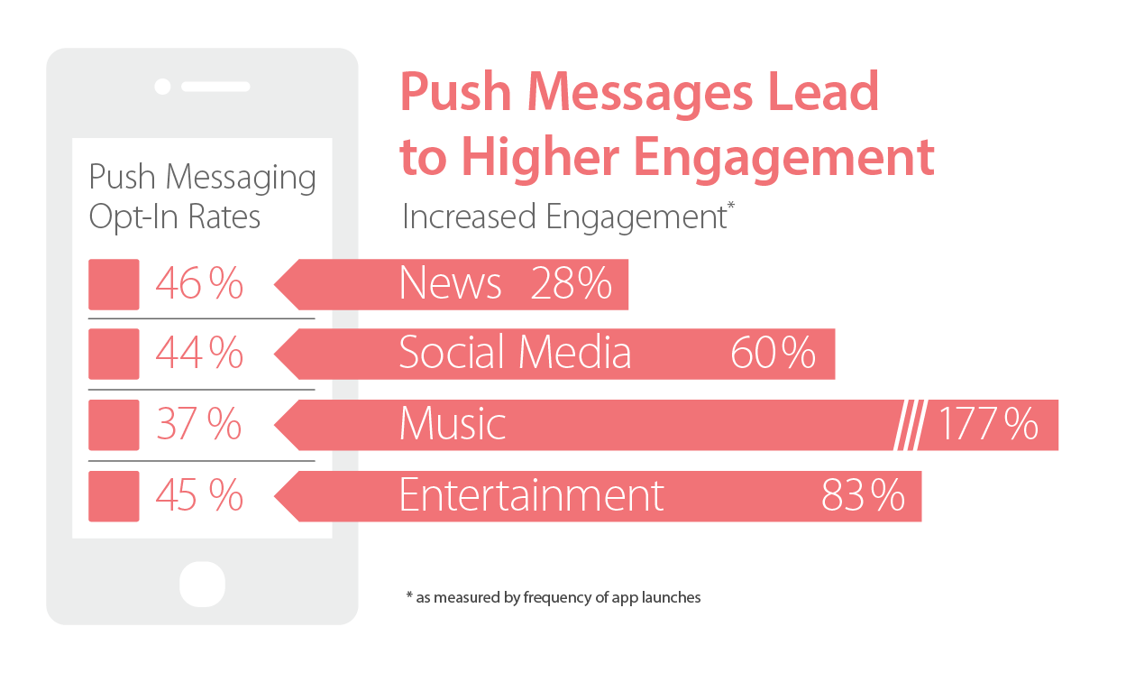 Push notification for marketing and engagement