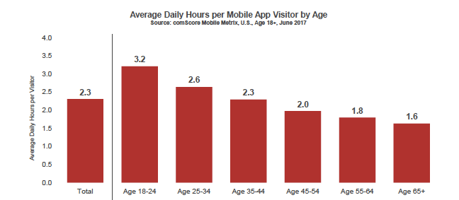 استخدام تطبيقات الهاتف المحمول حسب العمر
