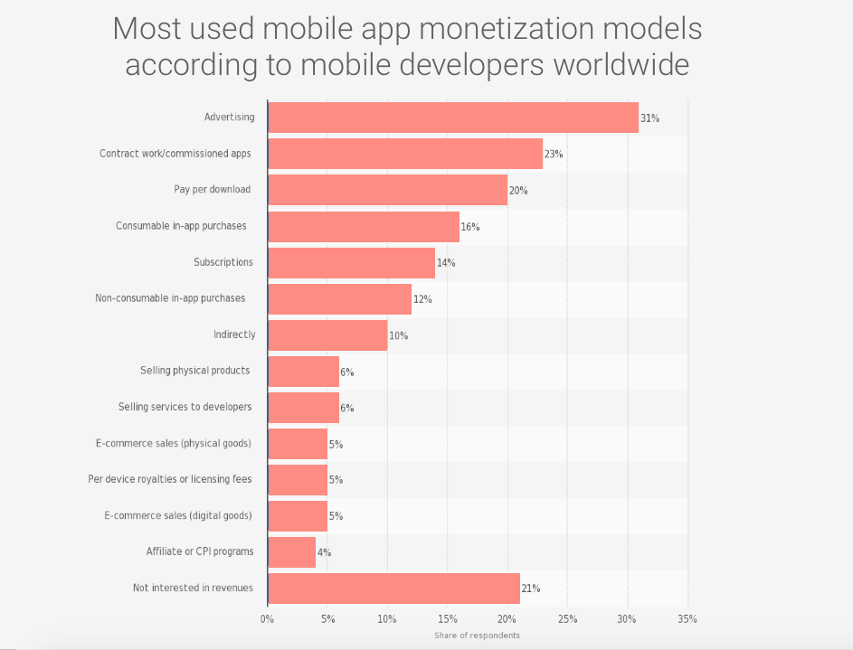 App monetization models