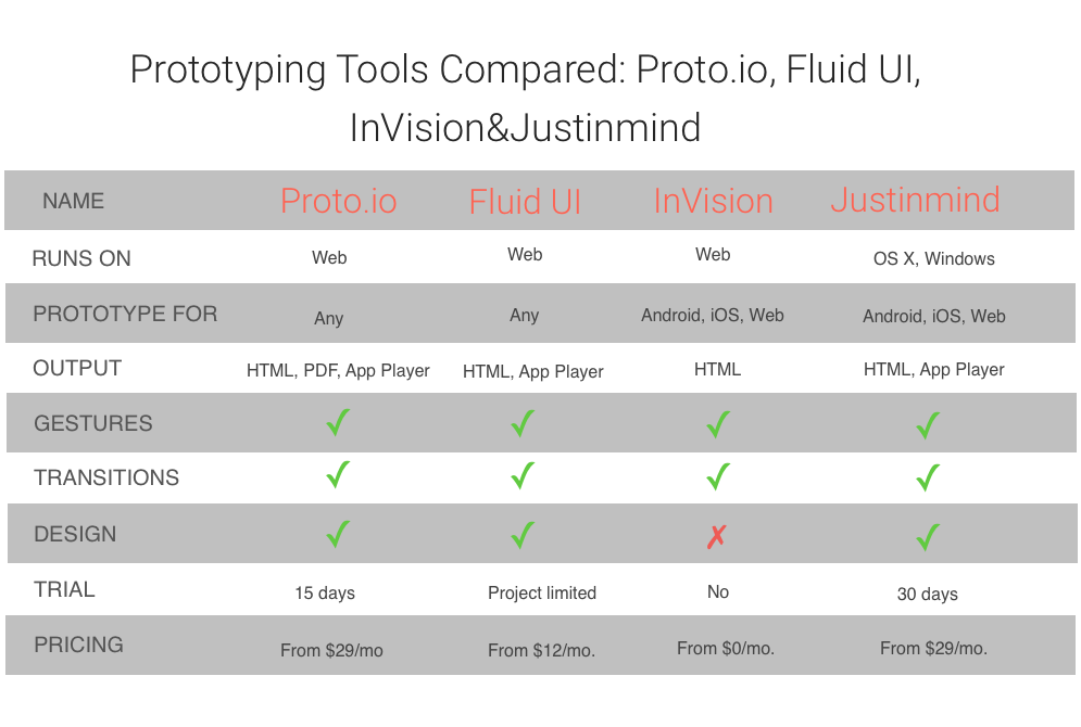 What is the best mobile app protoryping tool - comparing table