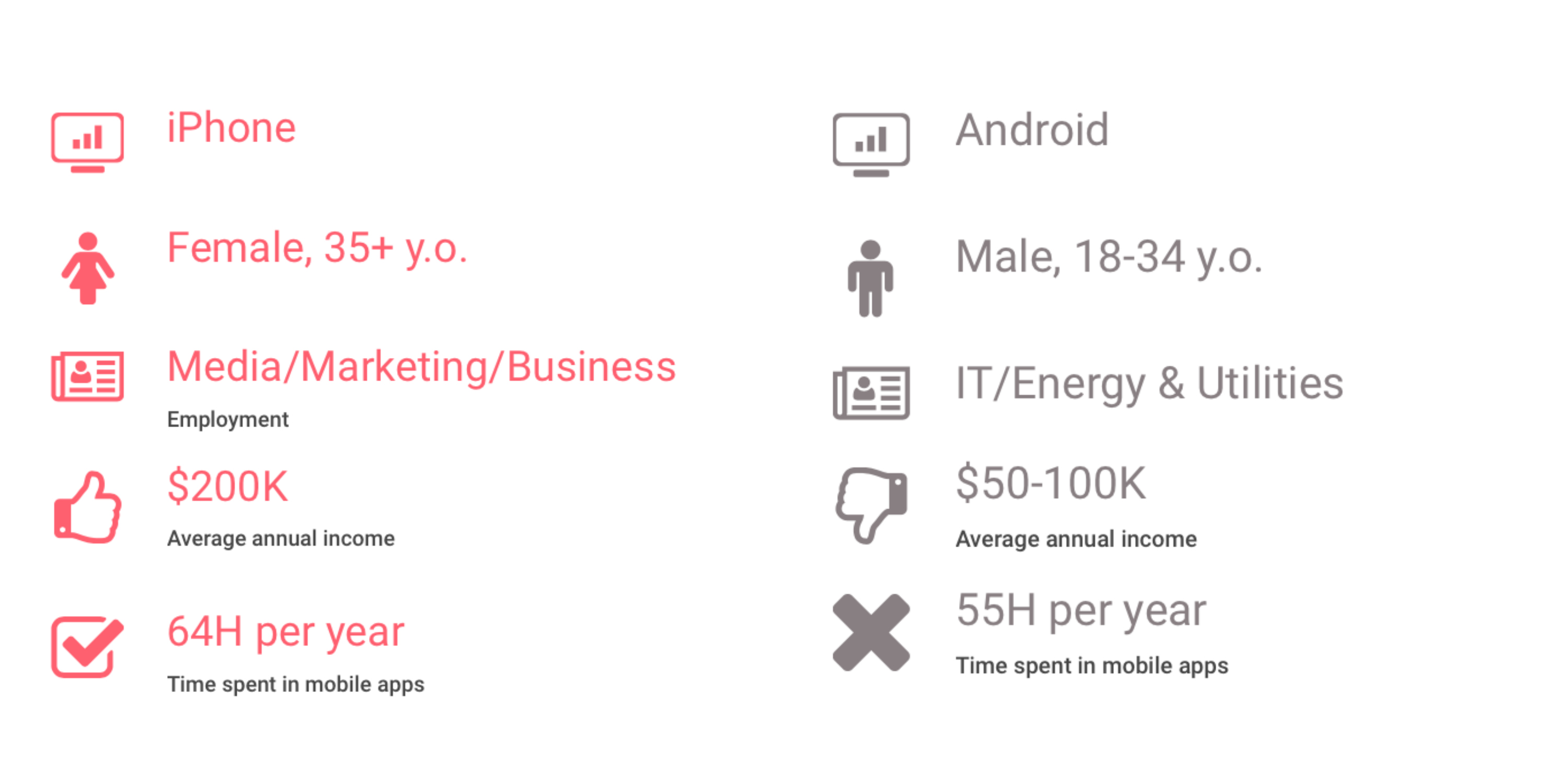 Demographic portrait of Android and iOS app users