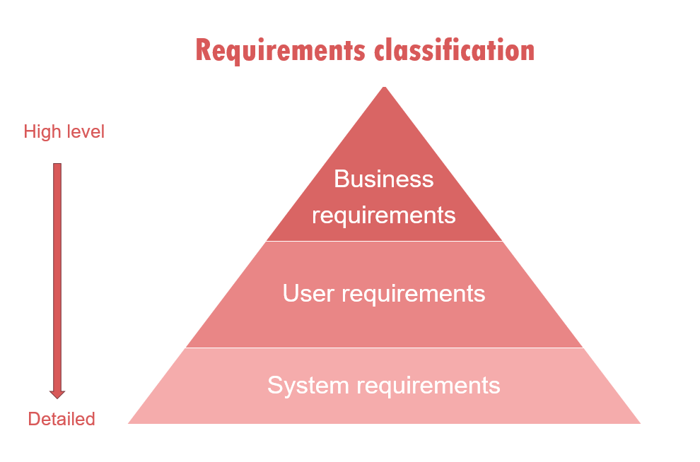 Requirements classification