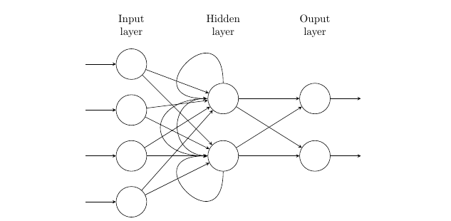 How Does RNN Work