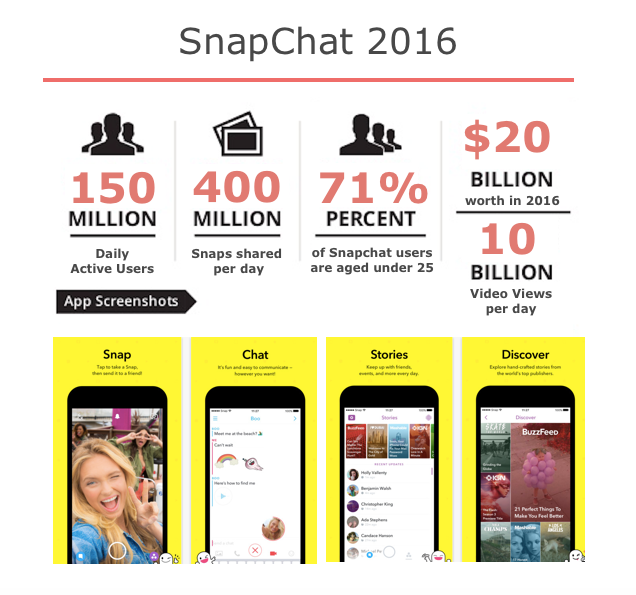 Snapchat cost and other data