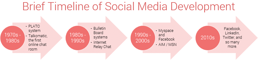 a little bit history of first social media site
