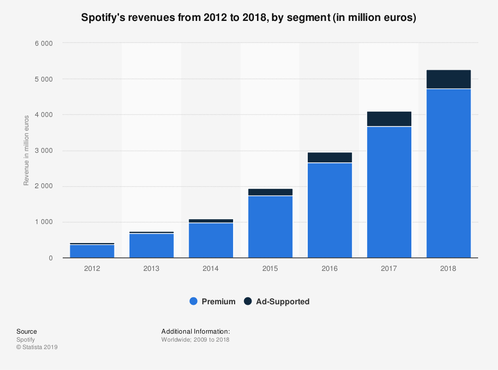 Spotify revenue