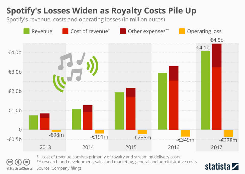 Spotify losses