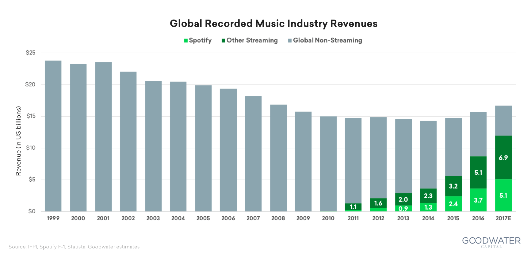 music industry chart