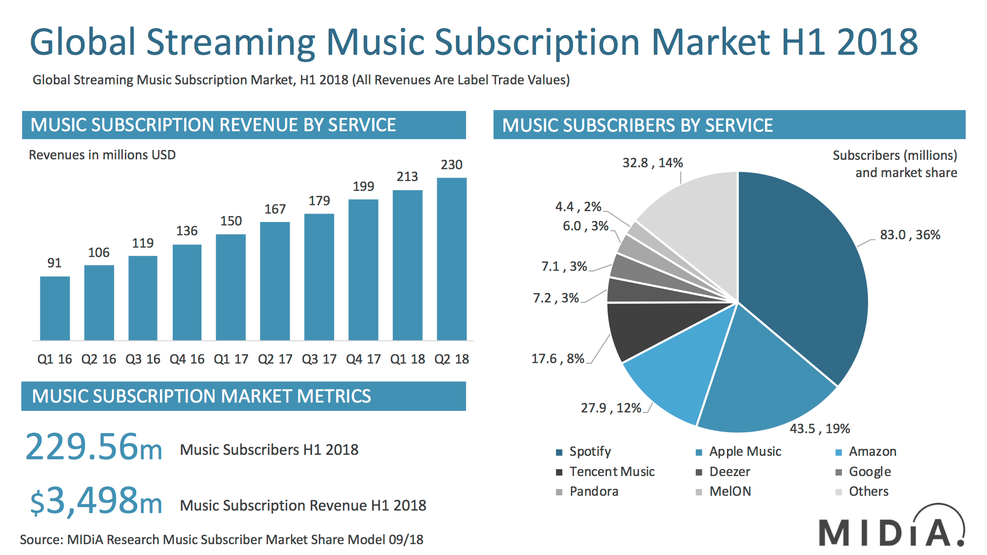 Global music streaming market leaders