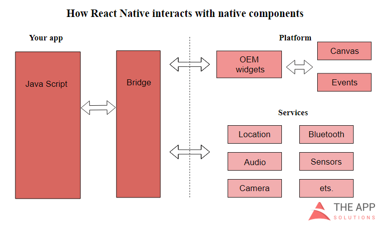 React Native works with native components
