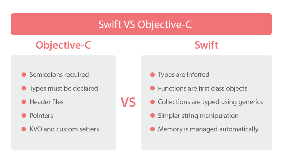 how to use swift code in objective c