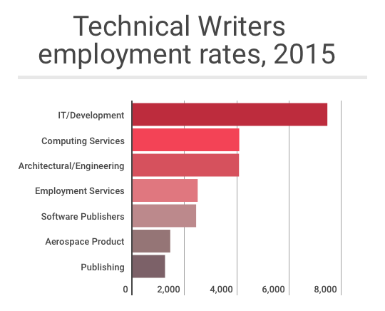 Technical writers rates who develop mobile application project documentation
