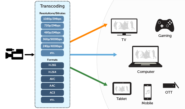 live video transcoding service