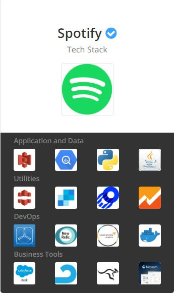 spotify techstack