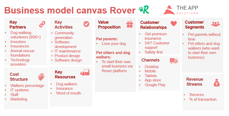 Rover business model canvas