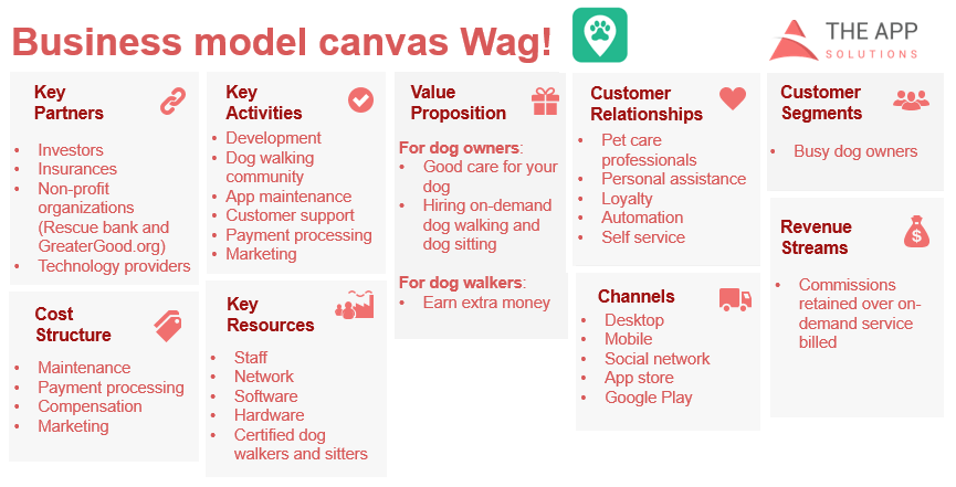 Wag business model canvas