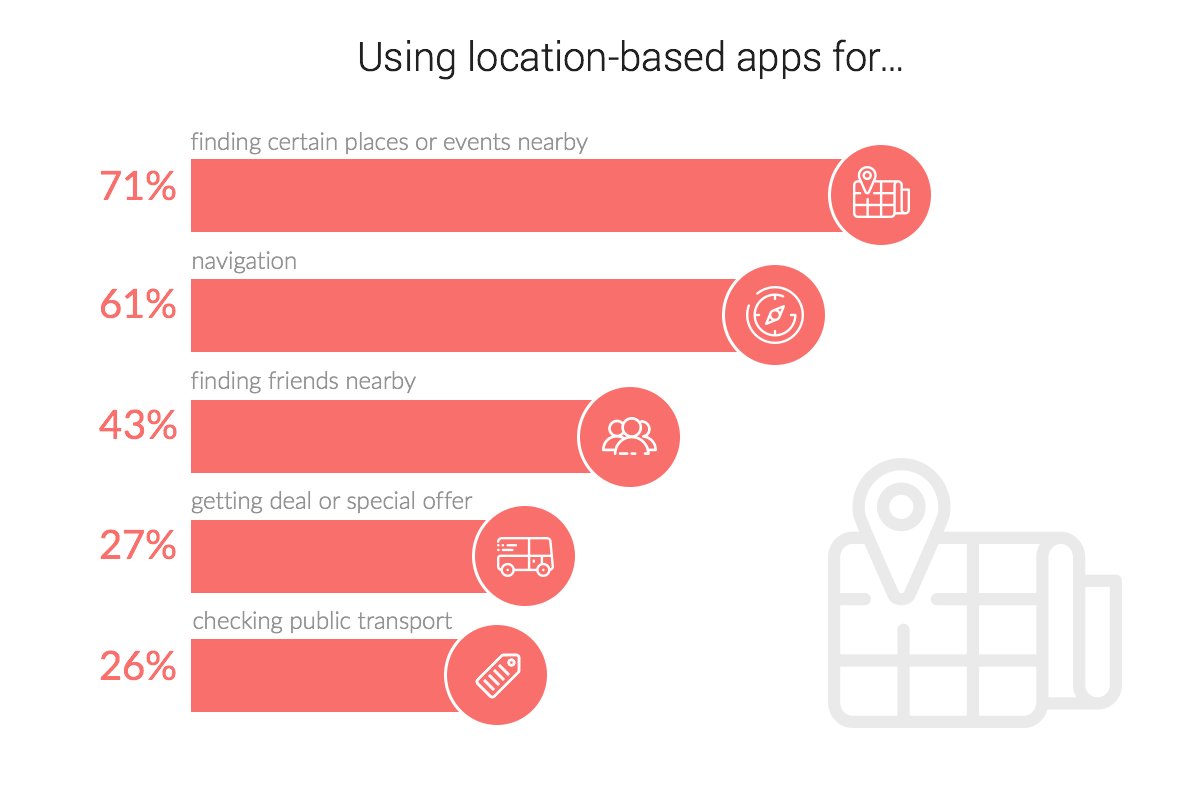 Navigation apps usage purposes