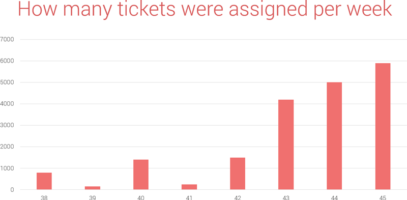 How many tickets were assigned each week leading up to the WebSummit